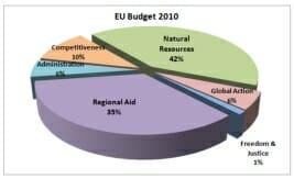 EU Budget 2010