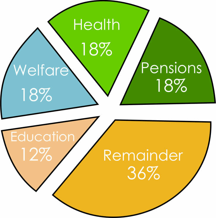 2010 UK Budget Spend