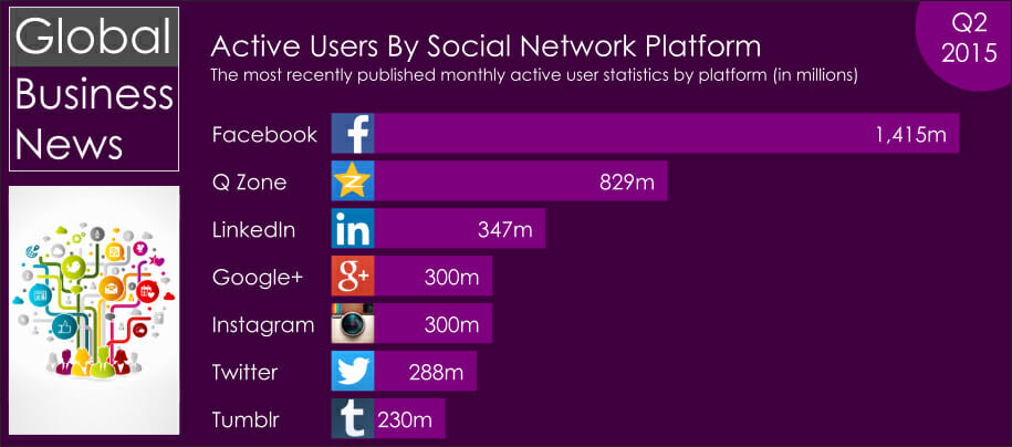 Active users social networks Q2 2015