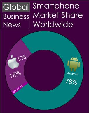 Smartphone market share 2015